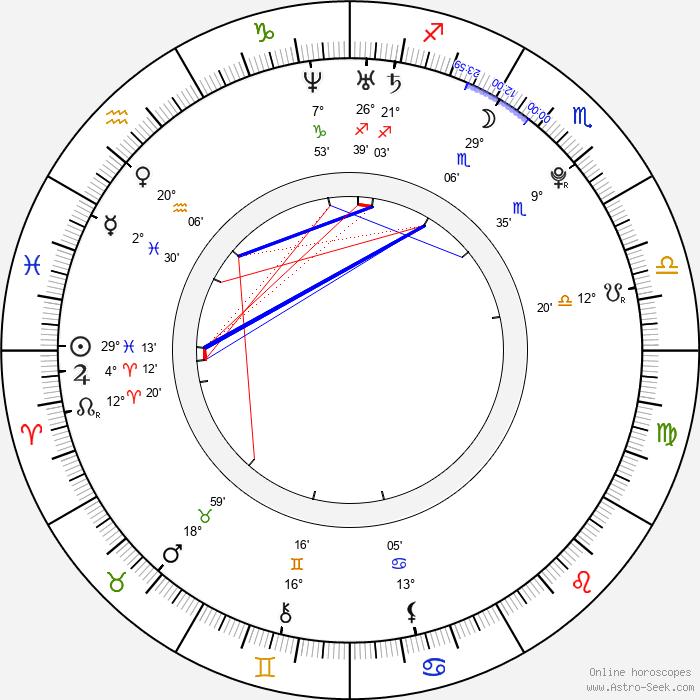 Sergei Kostitsyn - Birth horoscope chart