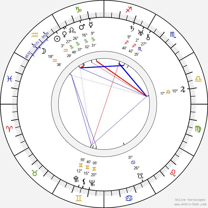Sergei M. Eisenstein - Birth horoscope chart