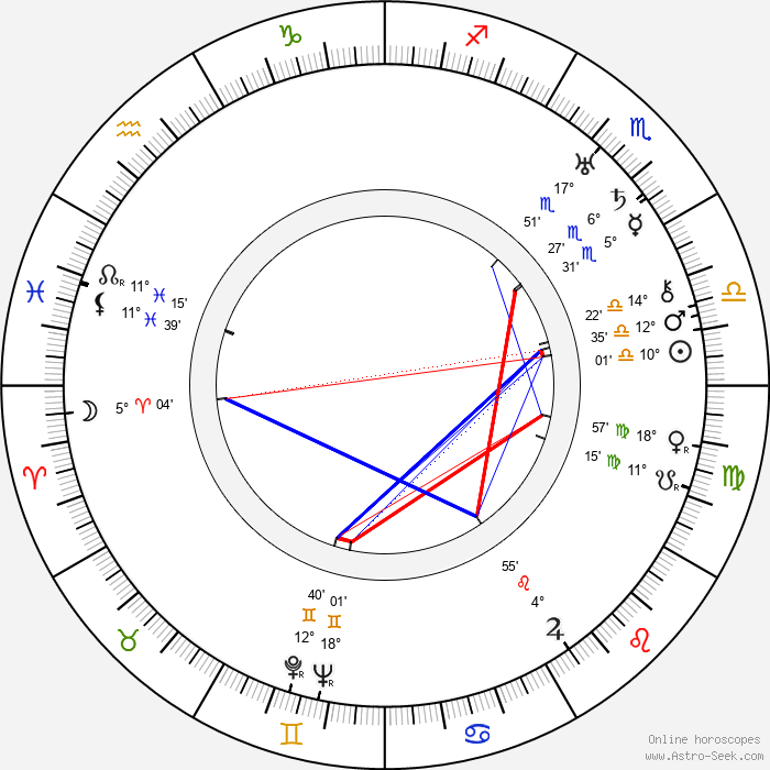 Sergei Yesenin - Birth horoscope chart