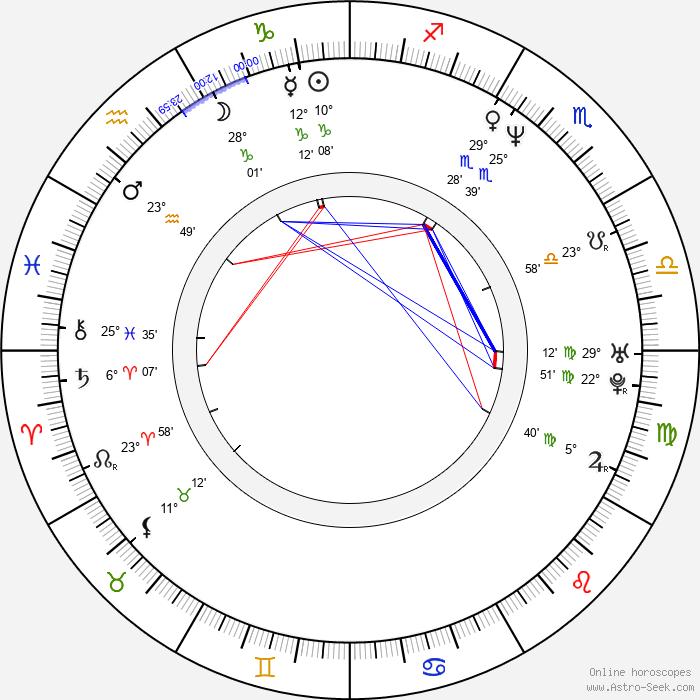 Sergej Fedyshyn - Birth horoscope chart