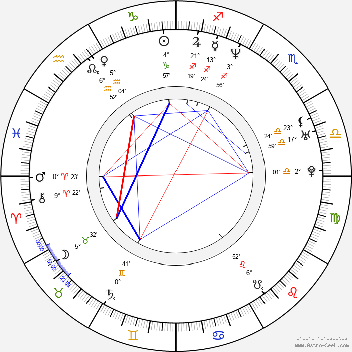 Sergey Bodrov Jr. - Birth horoscope chart