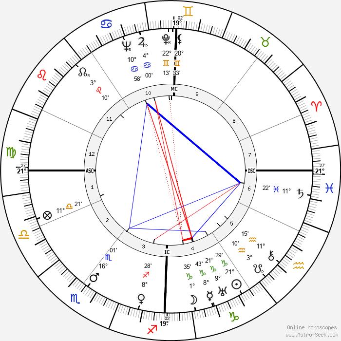 Sergey Korolev - Birth horoscope chart