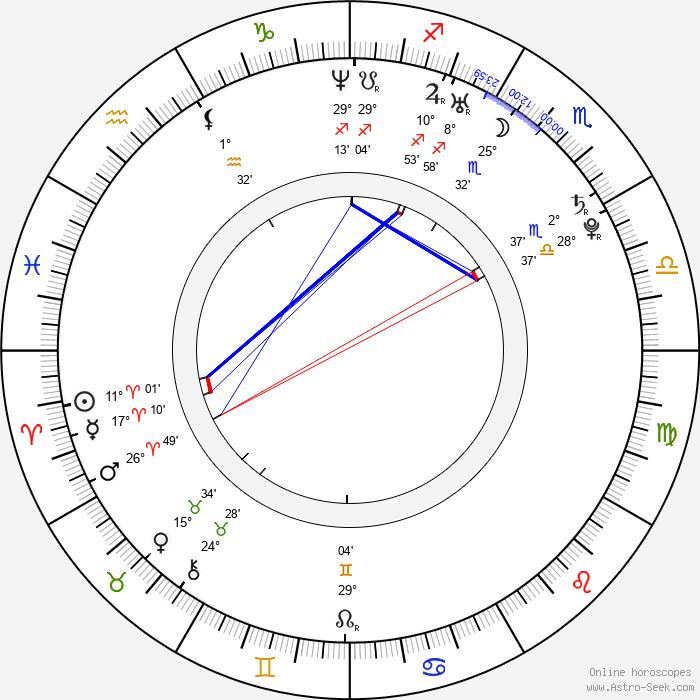 Sergey Lazarev - Birth horoscope chart