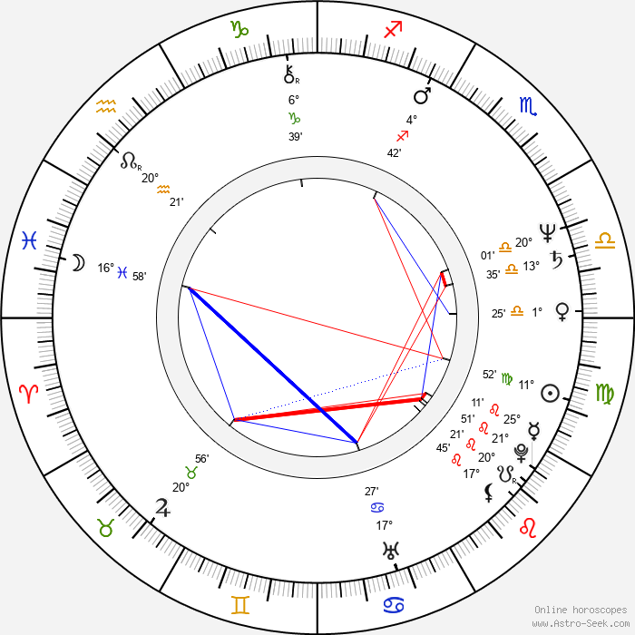 Sergey Nikolayevich Lazarev - Birth horoscope chart