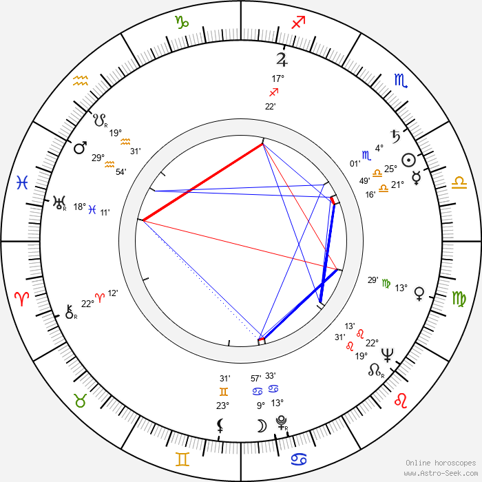 Sergey Polezhaev - Birth horoscope chart