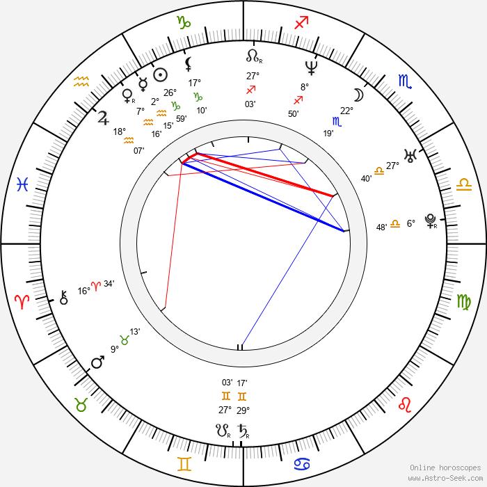 Sergey Shvydkoy - Birth horoscope chart