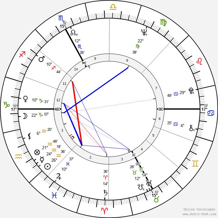 Sergio Bianchetto - Birth horoscope chart