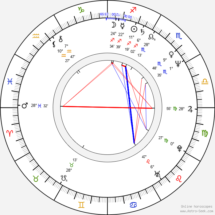 Sergio Bizzio - Birth horoscope chart