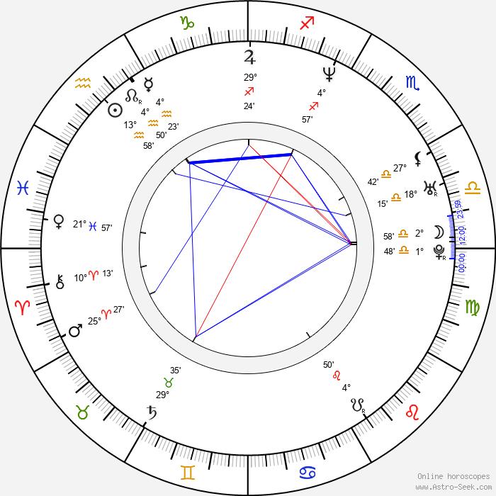 Sergio Blass - Birth horoscope chart