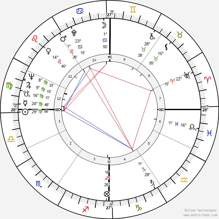 Sergio Brighenti - Birth horoscope chart