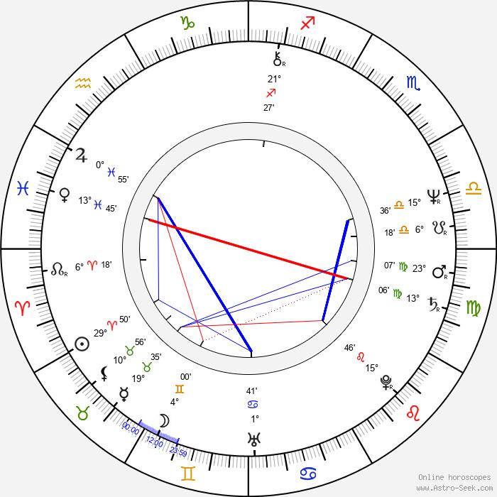 Sergio Cabrera - Birth horoscope chart