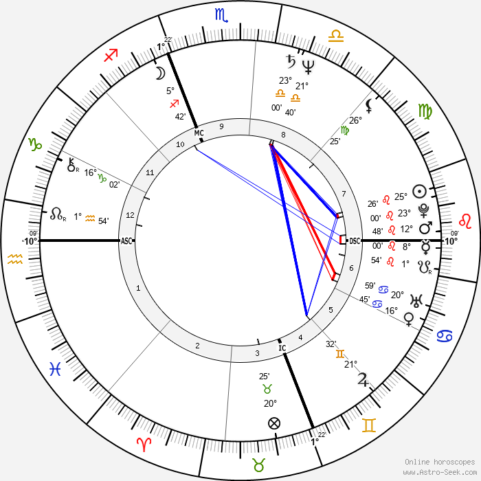 Sergio Castellitto - Birth horoscope chart