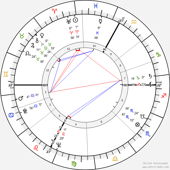 Sergio Cervato - Birth horoscope chart