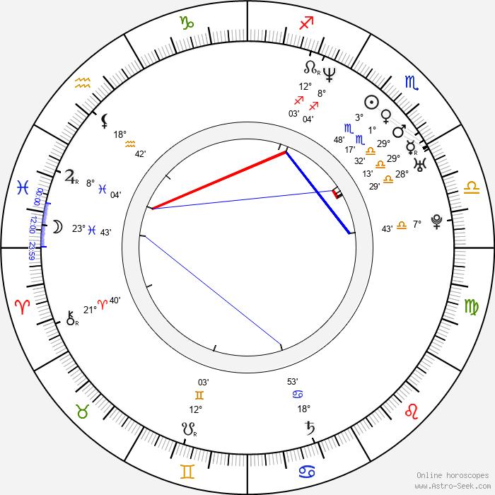 Sergio Esquenazi - Birth horoscope chart