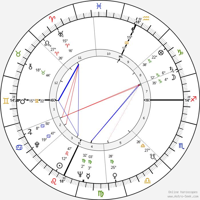Sergio Fantoni - Birth horoscope chart