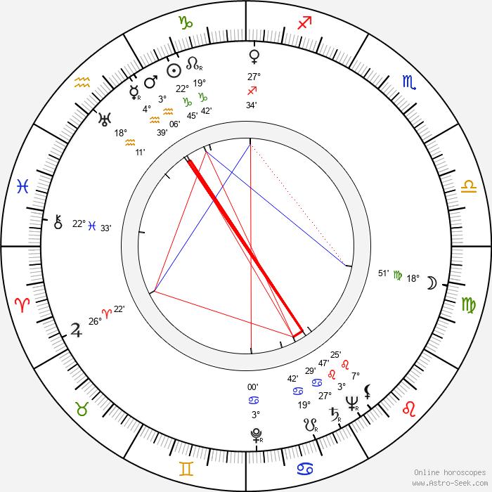 Sergio Grieco - Birth horoscope chart