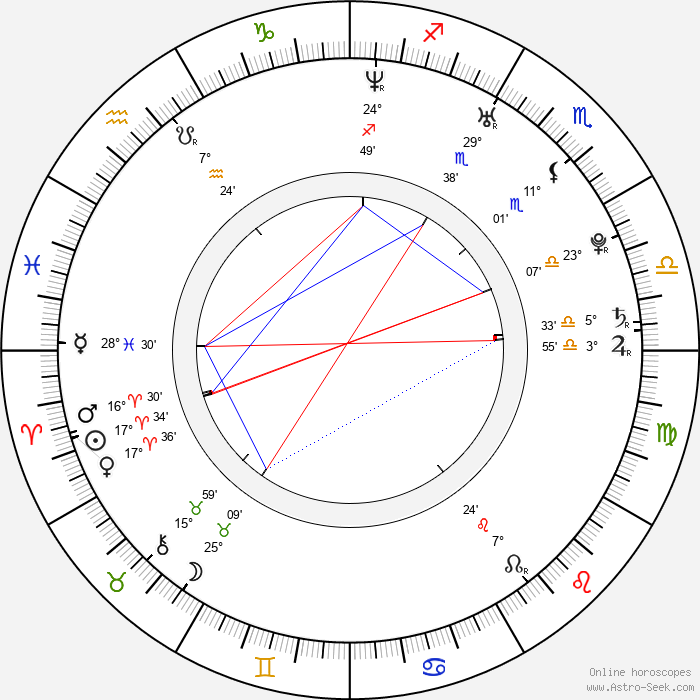 Sergio Laubary - Birth horoscope chart