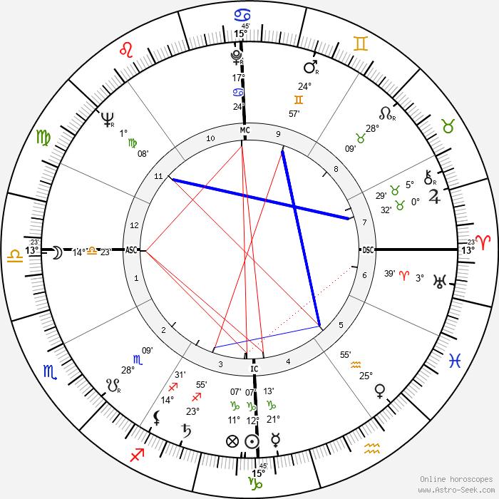 Sergio Leone - Birth horoscope chart