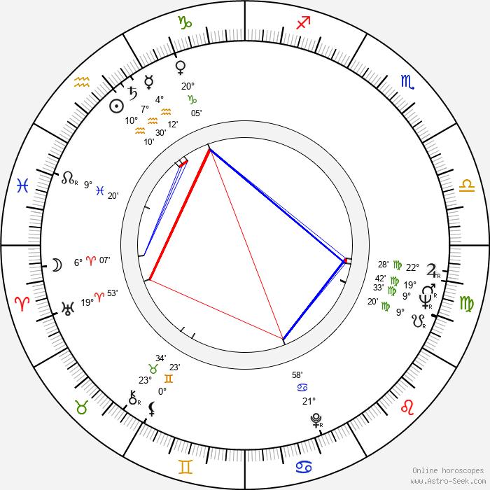 Sergio Renán - Birth horoscope chart
