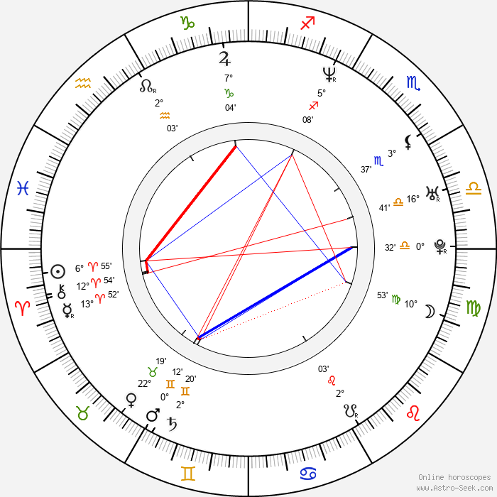 Serhan Yavaş - Birth horoscope chart