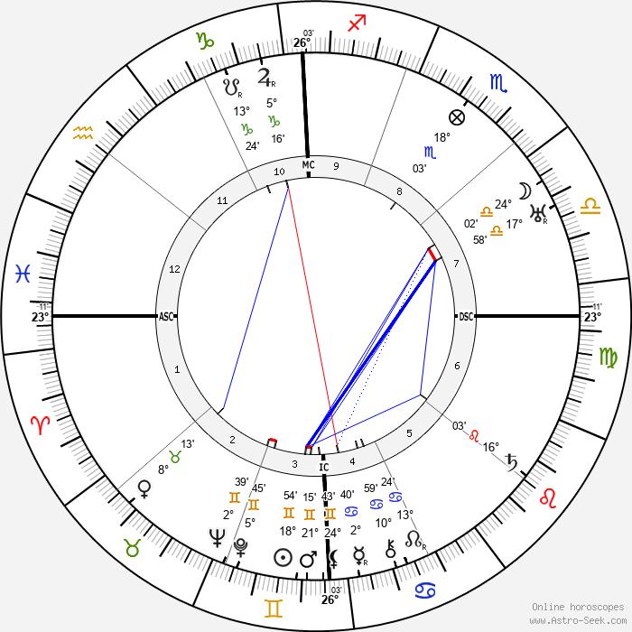 Sessue Hayakawa - Birth horoscope chart