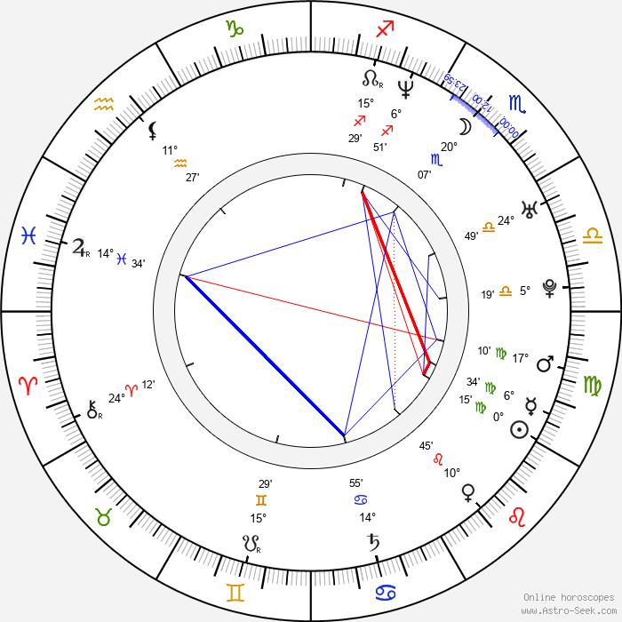 Seth Binzer - Birth horoscope chart