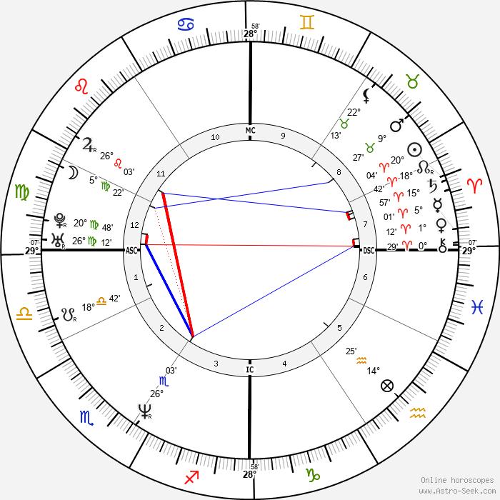 Seth Bishop - Birth horoscope chart