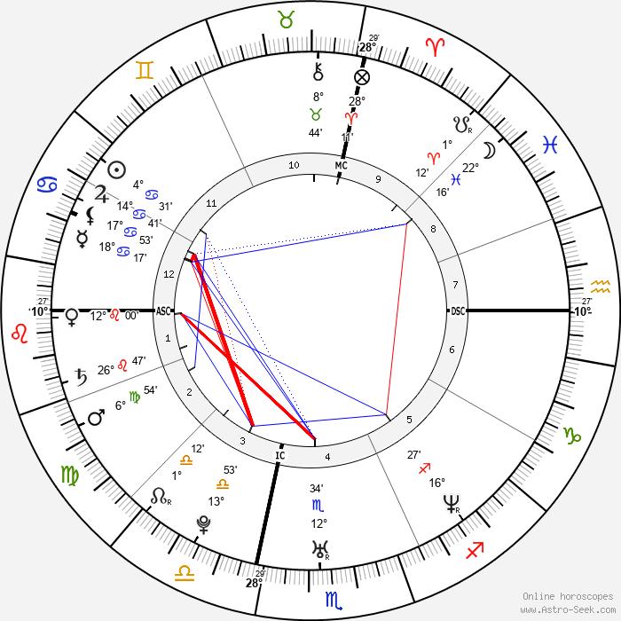Seth Doane - Birth horoscope chart