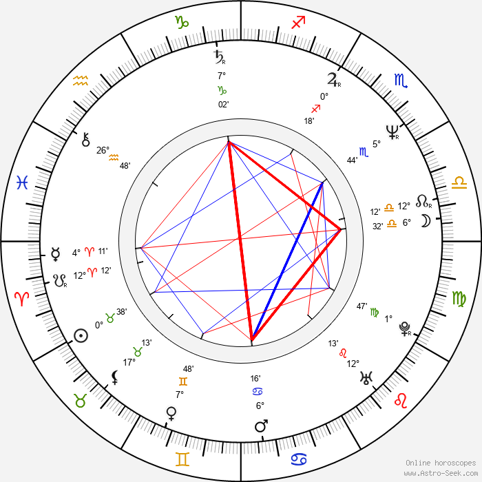 Seth Isler - Birth horoscope chart