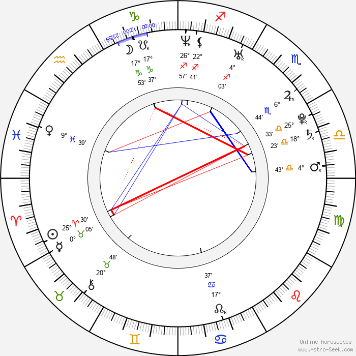 Seth Rogen - Birth horoscope chart