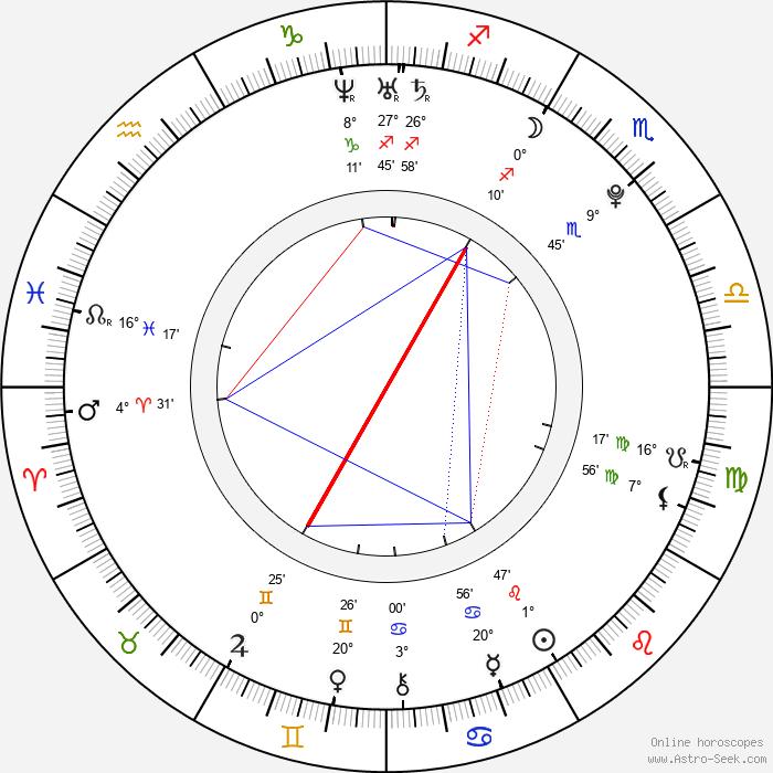 Seung-yeon Han - Birth horoscope chart