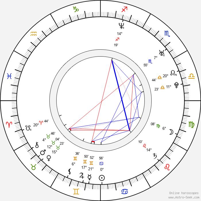 Severin Eskeland - Birth horoscope chart