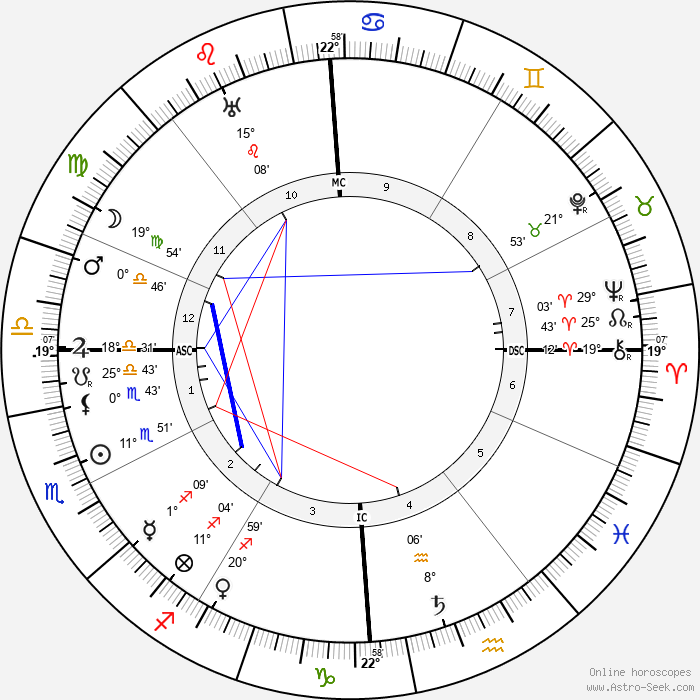 Sewell L. Avery - Birth horoscope chart