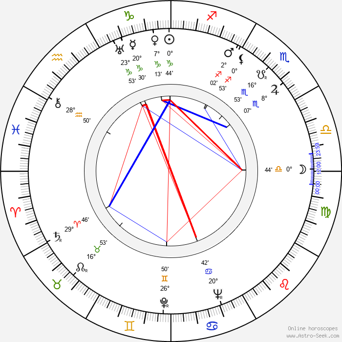 Seweryn Butrym - Birth horoscope chart