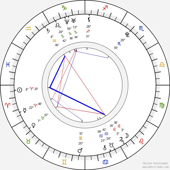 Seychelle Gabriel - Birth horoscope chart