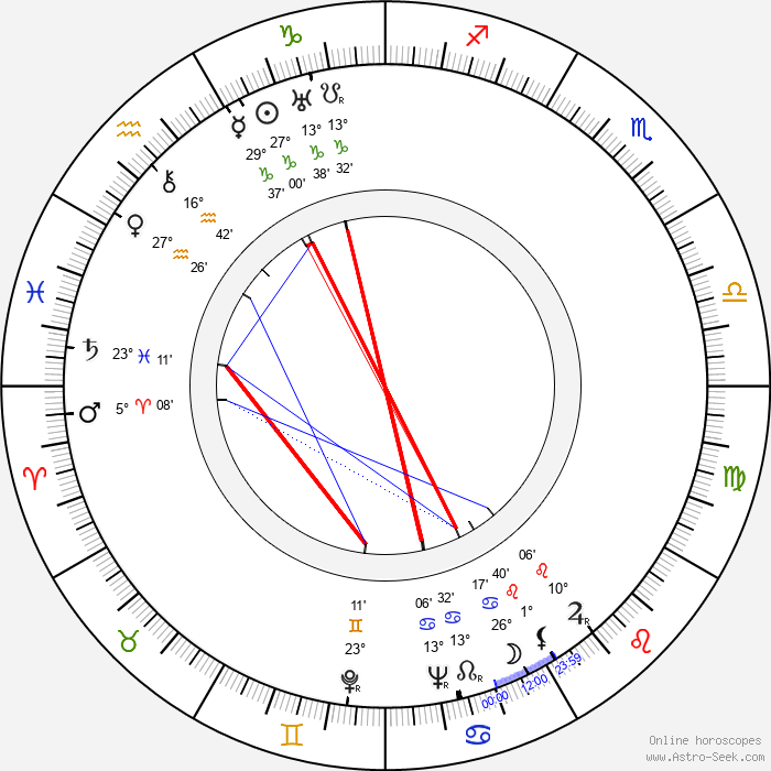 Seymour Rechzeit - Birth horoscope chart
