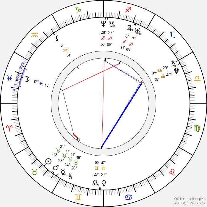 Sha - Birth horoscope chart