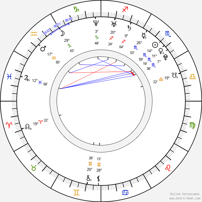 Shaant Hacikyan - Birth horoscope chart