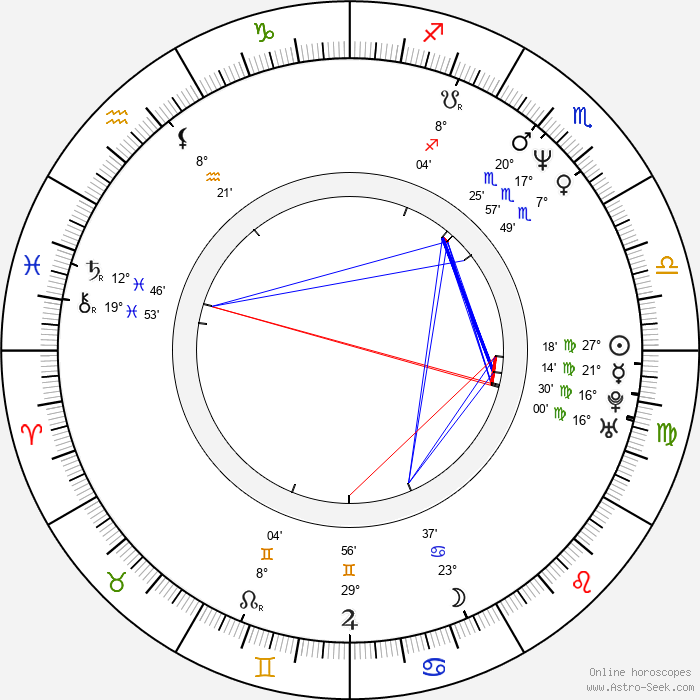 Shagufta Rafique - Birth horoscope chart