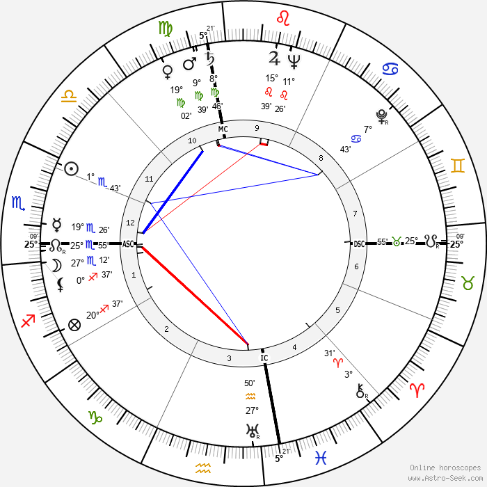 Shah Mohammad Reza Pahlavi - Birth horoscope chart