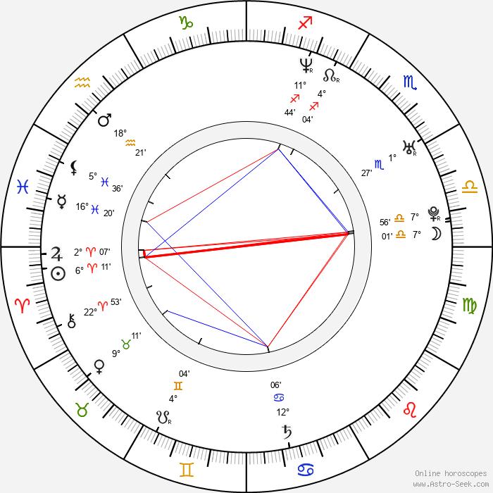 Shahkrit Yamnarm - Birth horoscope chart