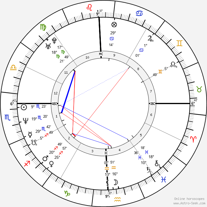 Shahrukh Khan - Birth horoscope chart