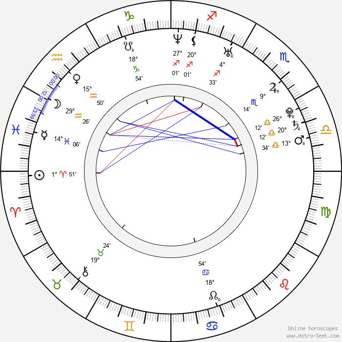 Shakti Shannon - Birth horoscope chart