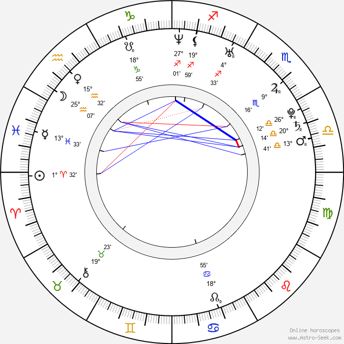 Shakti Shannon - Birth horoscope chart