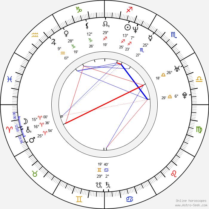 Shalom Harlow - Birth horoscope chart