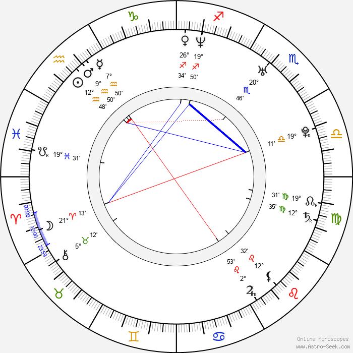 Shamita Shetty - Birth horoscope chart