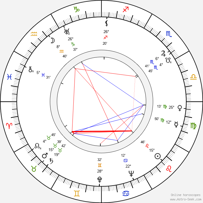 Shan Jin - Birth horoscope chart