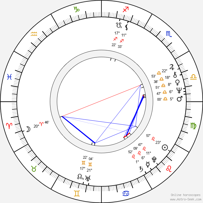 Shane Briant - Birth horoscope chart