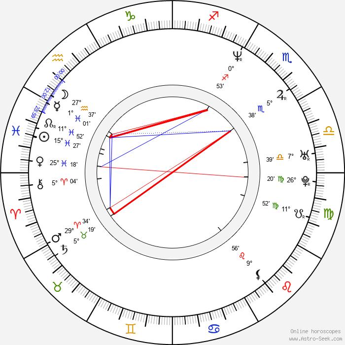 Shane Brolly - Birth horoscope chart