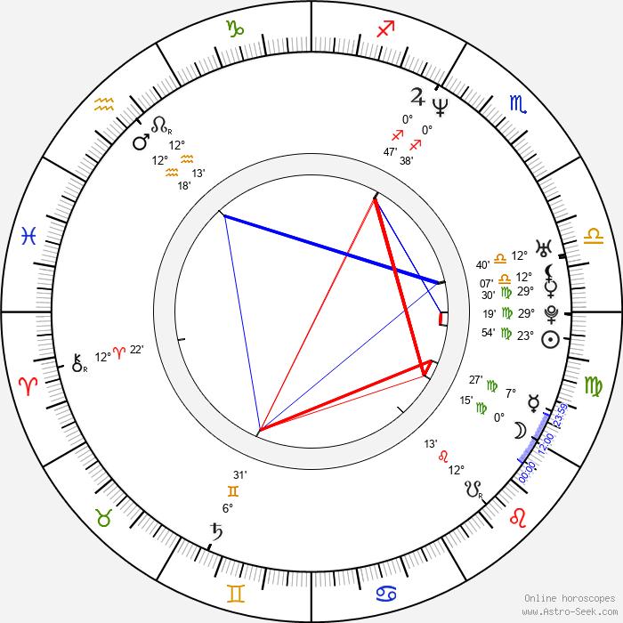 Shane Daly - Birth horoscope chart